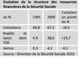 sous la r 233 forme des retraites le d 233 mant 232 lement de la s 233 curit 233 sociale s 233 curit 233 sociale